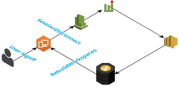 Non-Persistent AWS Workspaces – flipITflop